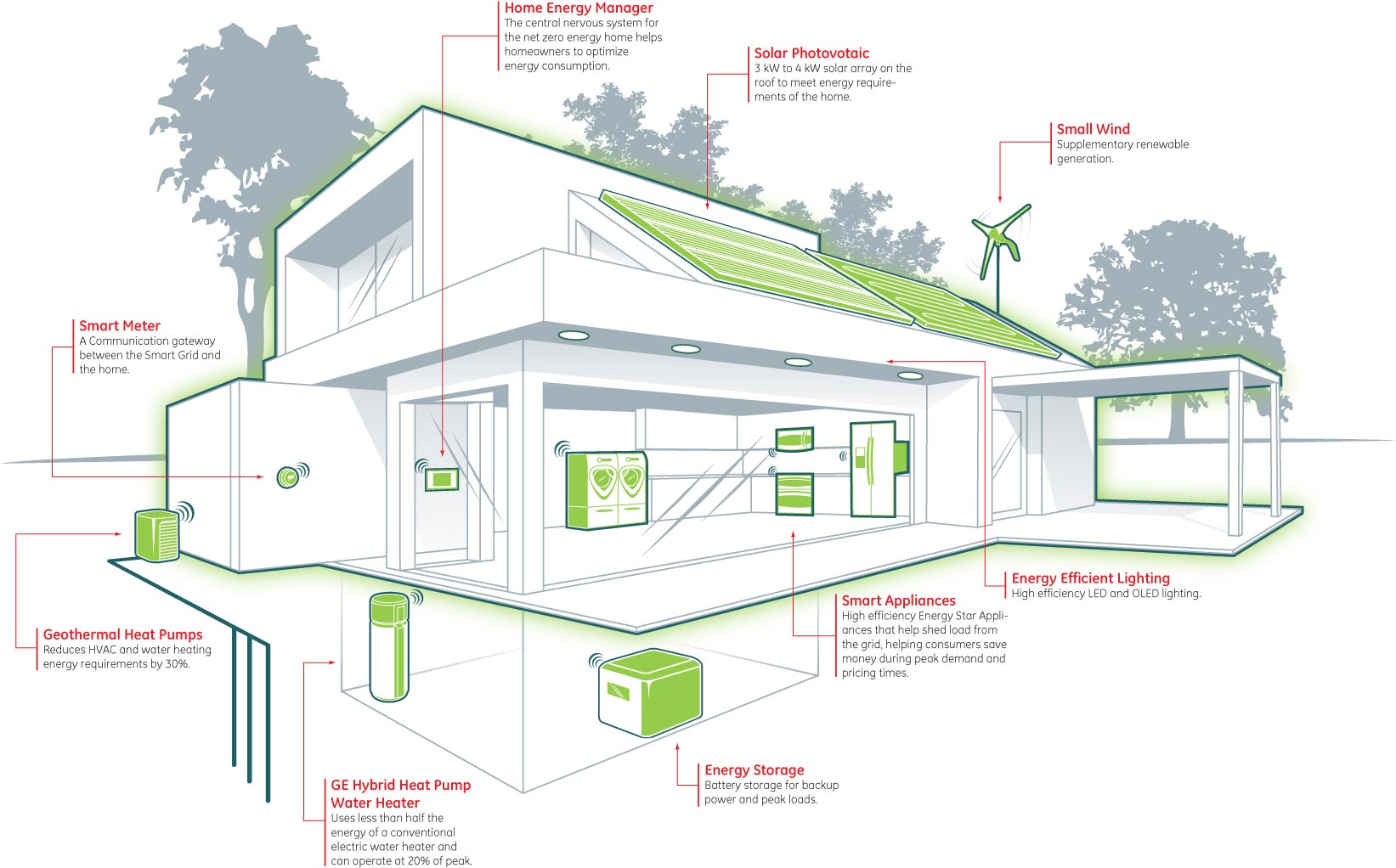 Zero energy building concept and features archi fied for Net zero energy home plans