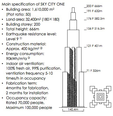 Sky city specifications