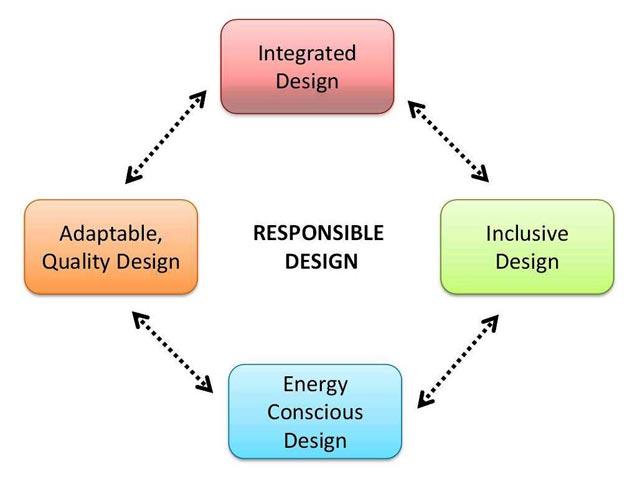 Role of architects in Responsible Design
